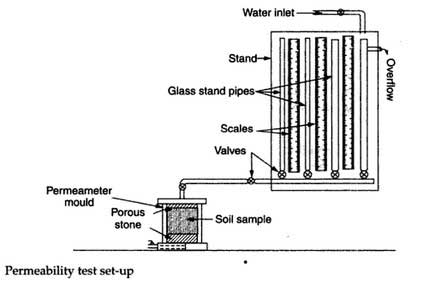 permeability-test-setting