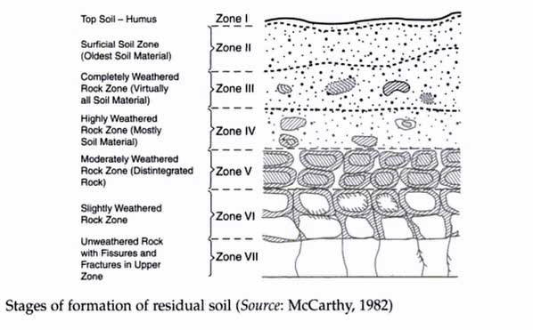 residual-soil