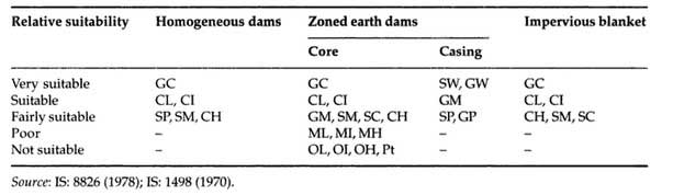 suitability-of-soil-for-embankment-dam