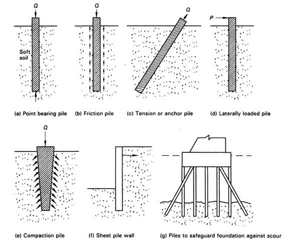 types-of-pile-foundation