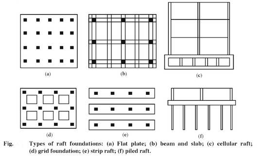mat or raft foundation  its types  design