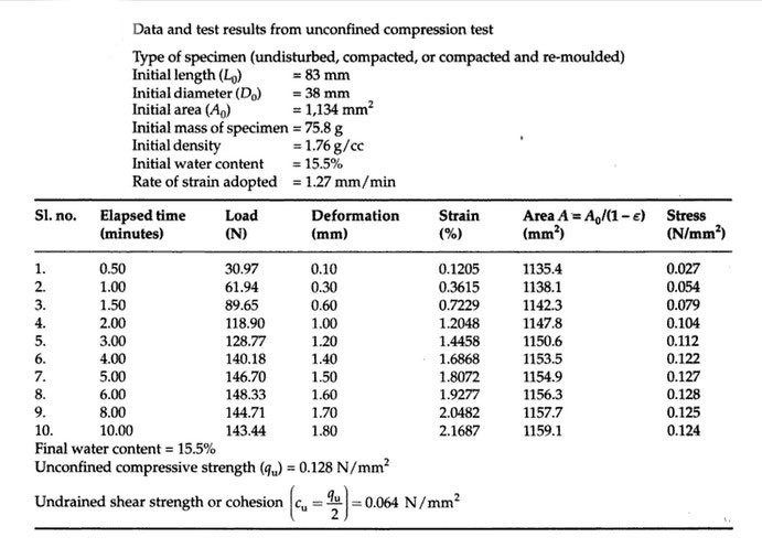 unconfined-compression-test-reult