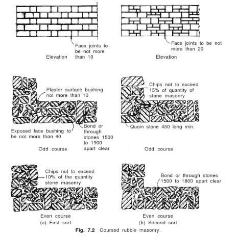 coursed-rubble-masonry