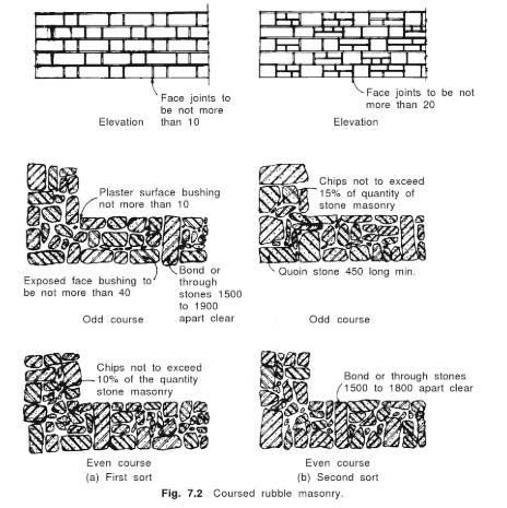 coursed-rubble-masonry