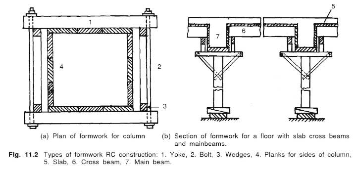 formwork-for-concrete