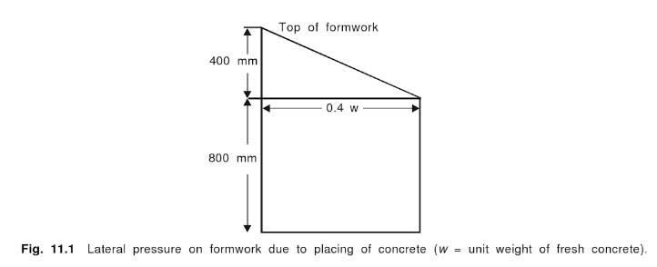 pressure-on-formwork