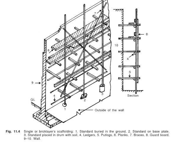 scaffolding-parts