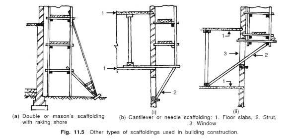 scaffolding-types