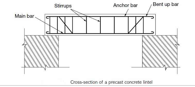 precast-concrete-lintel