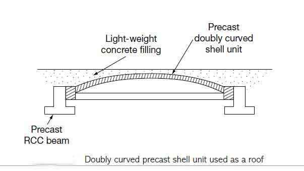 precast-concrete-roof